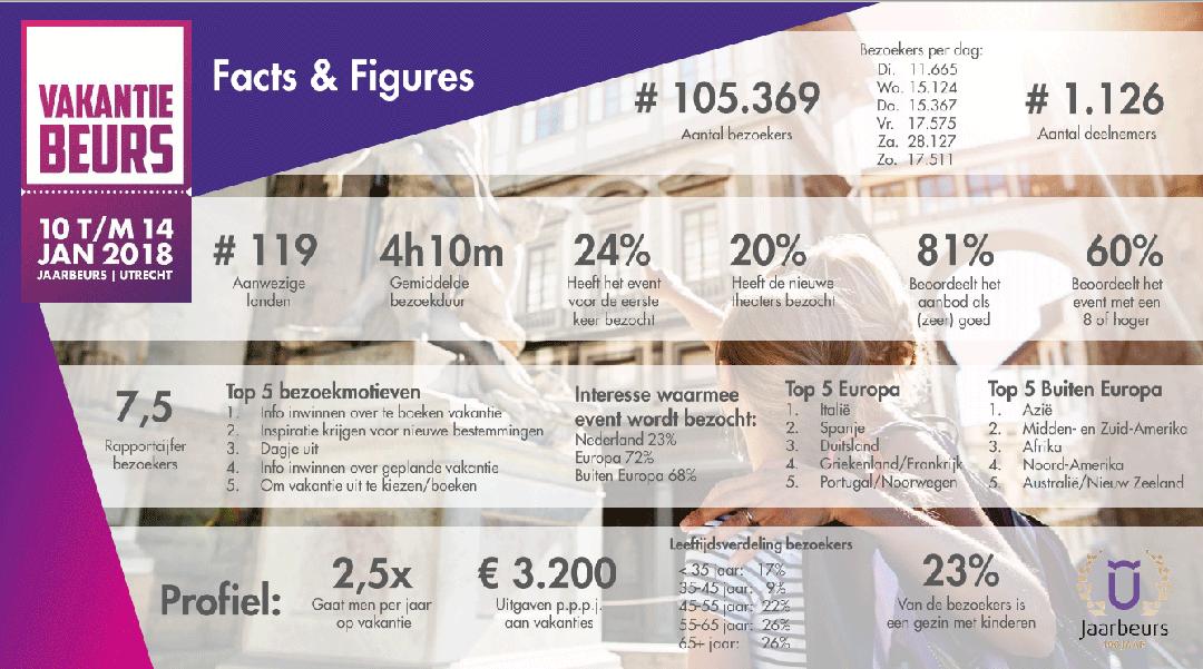 Vakantiebeurs cijfers 2018